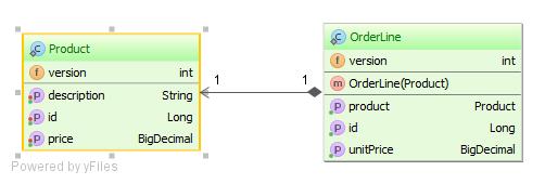 ProductOrderLineOptimisticLockMode