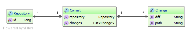 RepositoryCommitChangeOptimisticForceIncrement