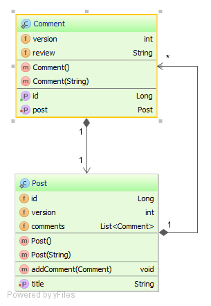 How To Batch Insert And Update Statements With Hibernate Vlad Mihalcea