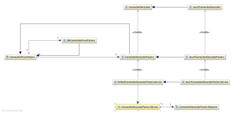 FlexyPoolConnectionProxyDecorator