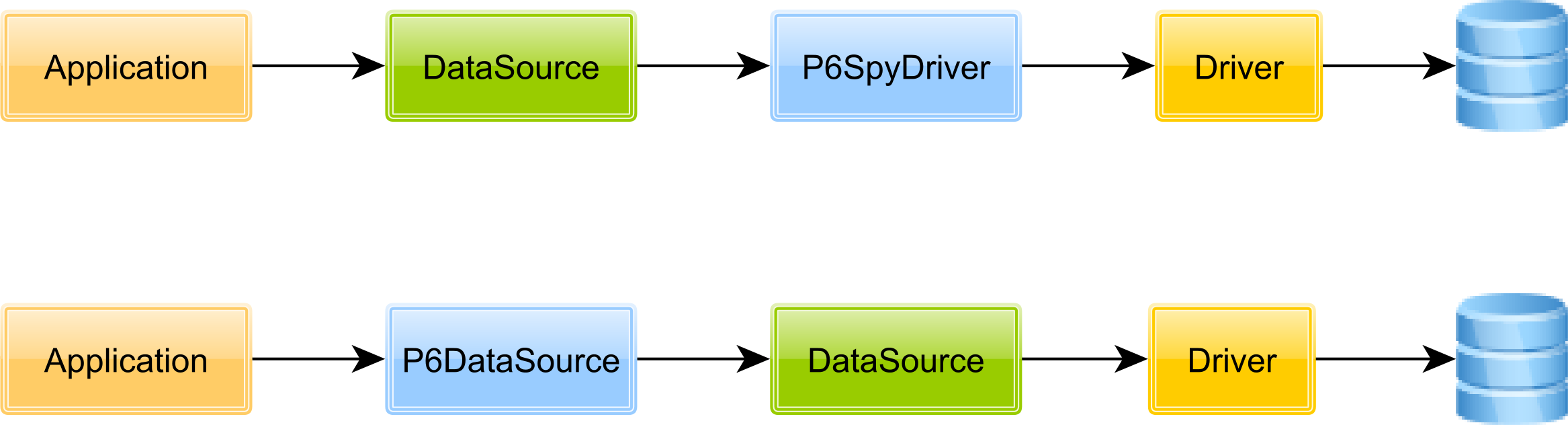 The best way to log jdbc statements vlad mihalcea p6spy baditri Choice Image