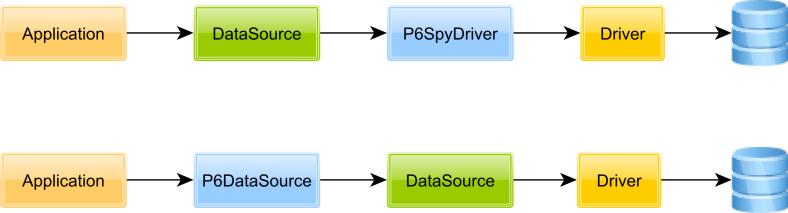 P6SpyArchitecture