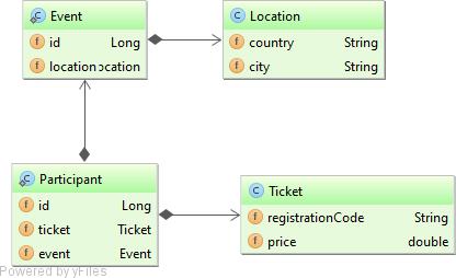 JsonTypeDomainModel