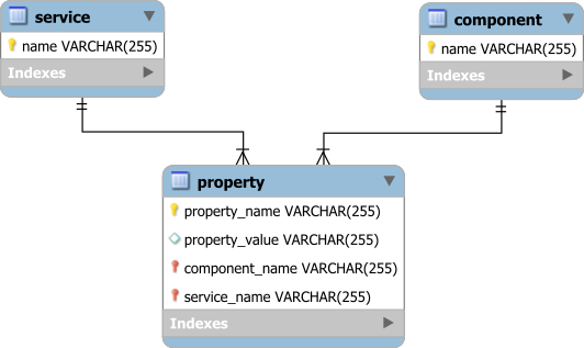service_component_property