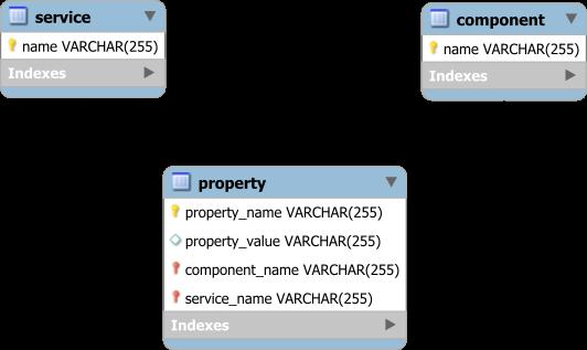 service_component_property