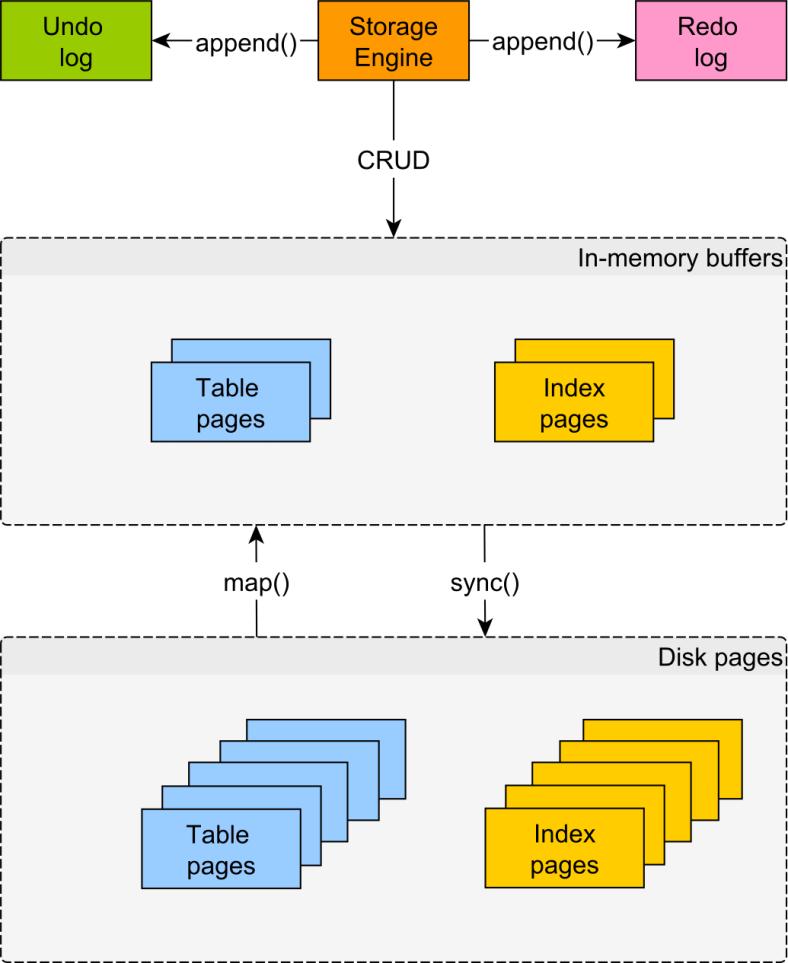 datastructuredb