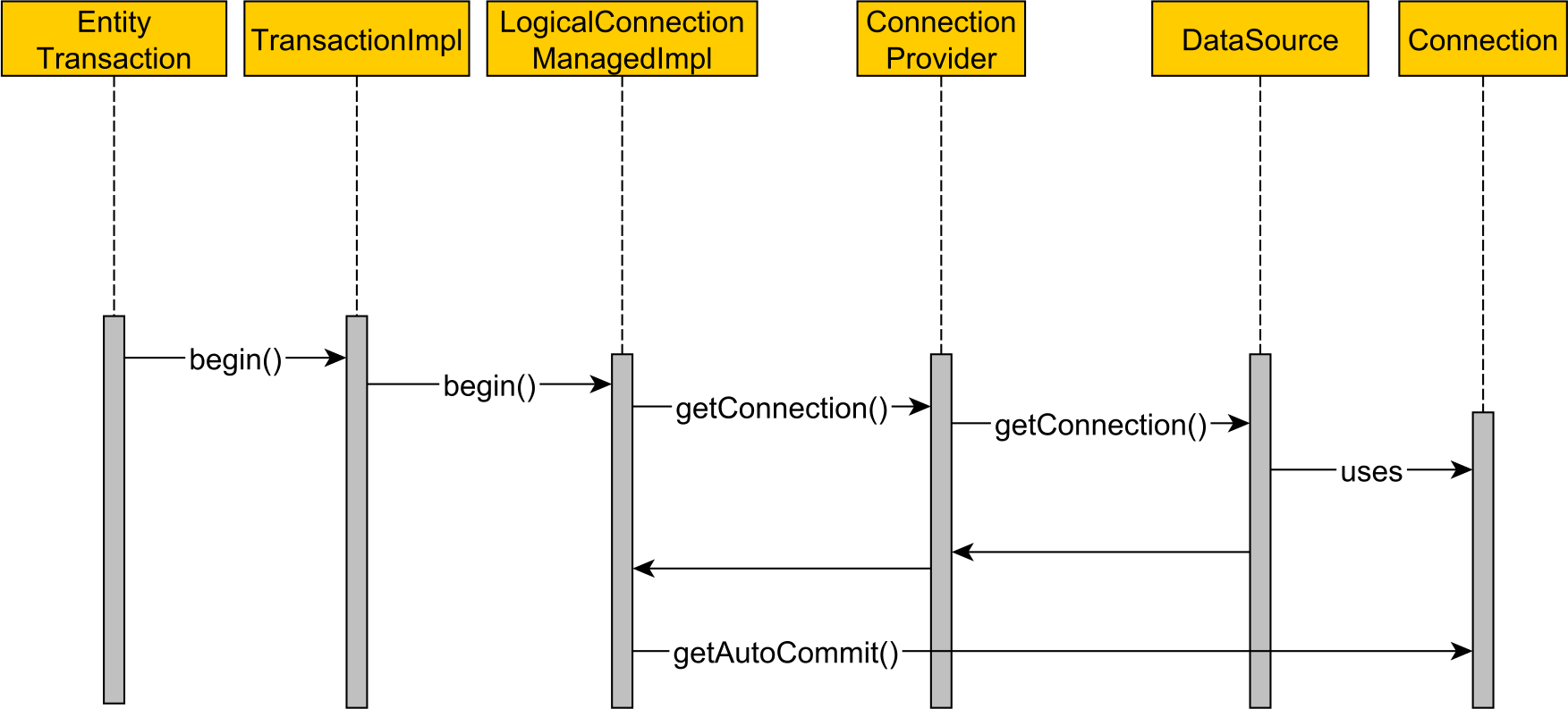 Why You Should Always Use Hibernateconnection With Automatic Switchoff Circuit Diagram Super Hibernate Needs To Check The Underlying Jdbc Connection Auto Commit Status And Disable It If Is Set