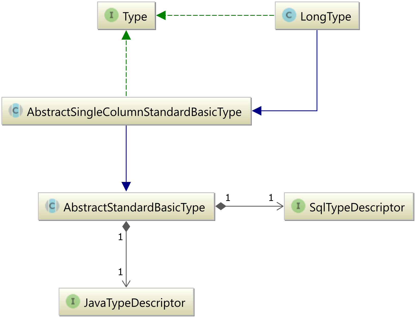 How to fix wrong column type encountered schema validation errors long type is handled by the orghibernatetypelongtype whose class diagram looks as follows ccuart Images