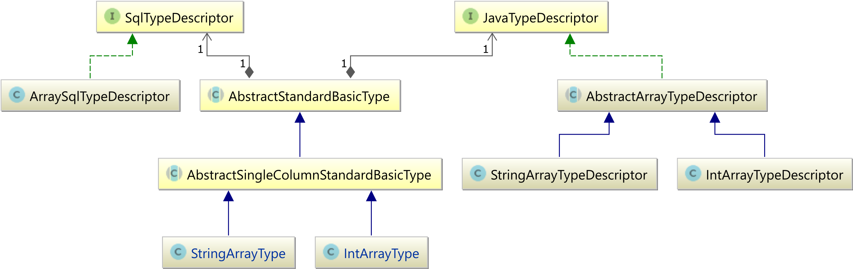 How To Map Java And Sql Arrays With Jpa Hibernate Vlad Mihalcea Logic Diagram Array Types Class