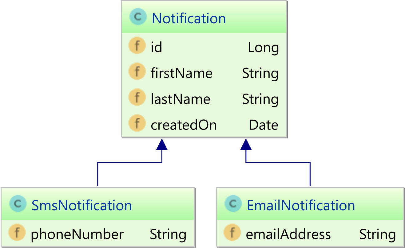 The best way to use entity inheritance with jpa and hibernate both the smsnotification and emailnotification inherit the base class notification properties however if we use a rdbms relational database system ccuart Gallery