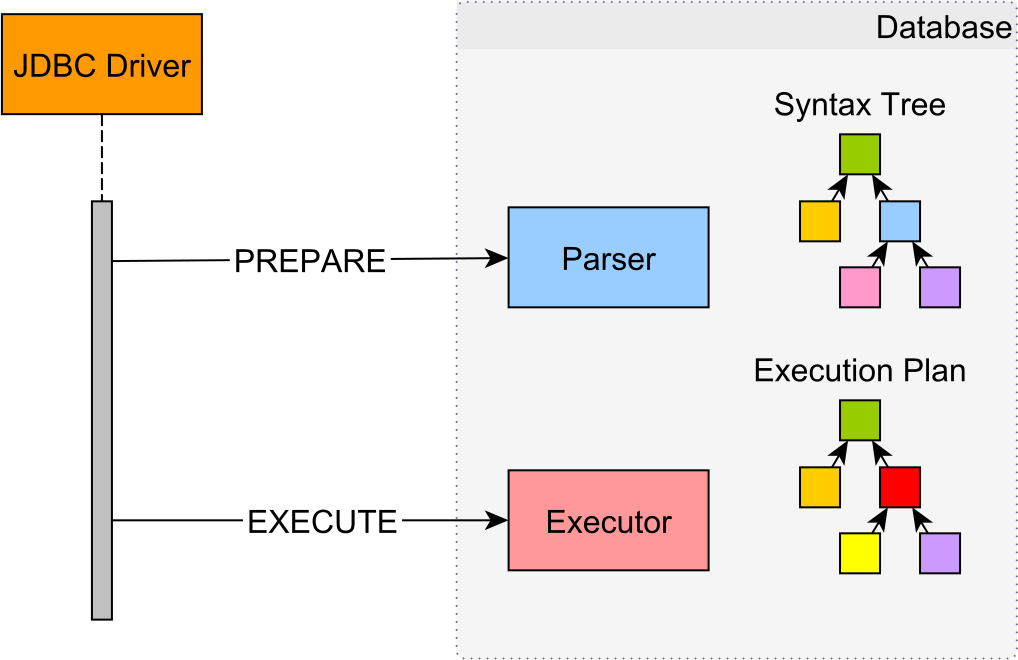 9 High-Performance Tips when using MySQL with JPA and Hibernate